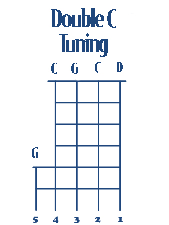 Banjo banjo chords in double c tuning : Banjo Tutorial I. Tuning your banjo. | Banjos.com